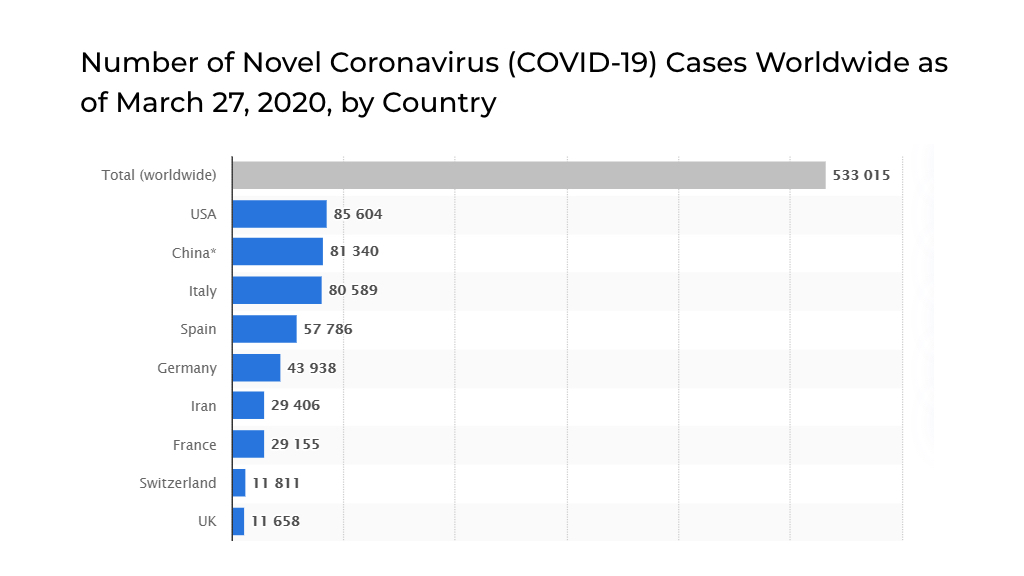 COVID 19 Cases in World