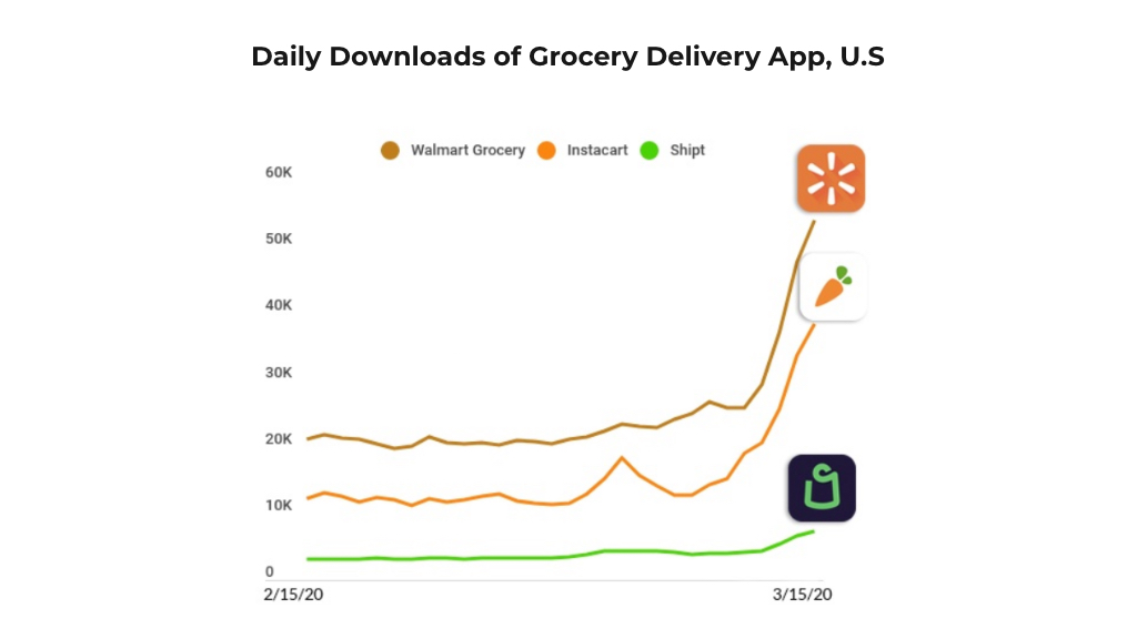 Effect on Economy Grocery Delivery App