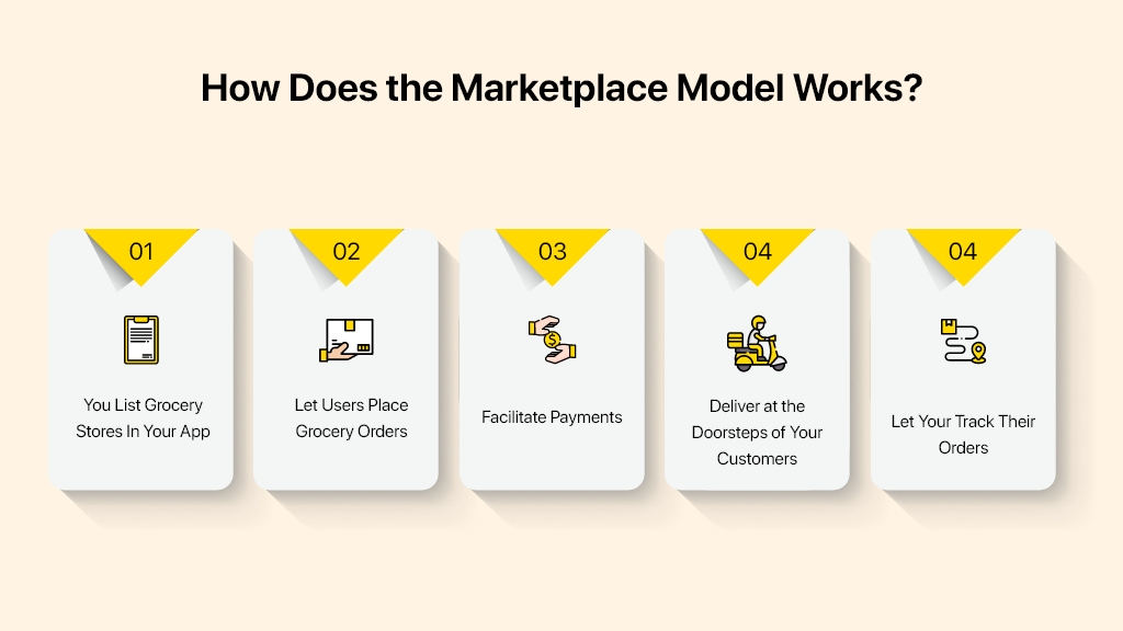 Grocery delivery marketplace model