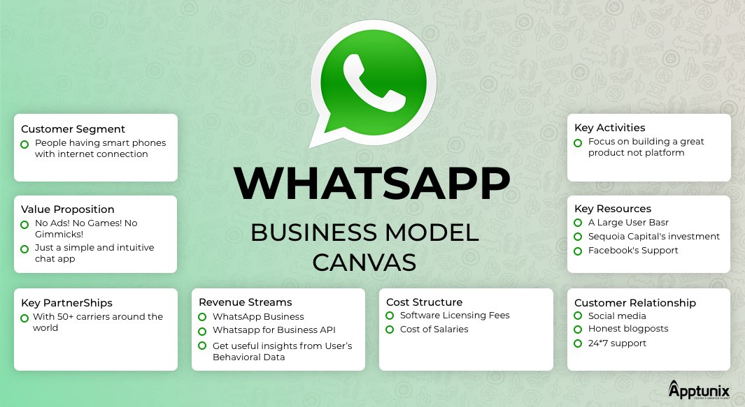 How WhatsApp Works Interactive-Features-and WhatsApp Business Model Canvas